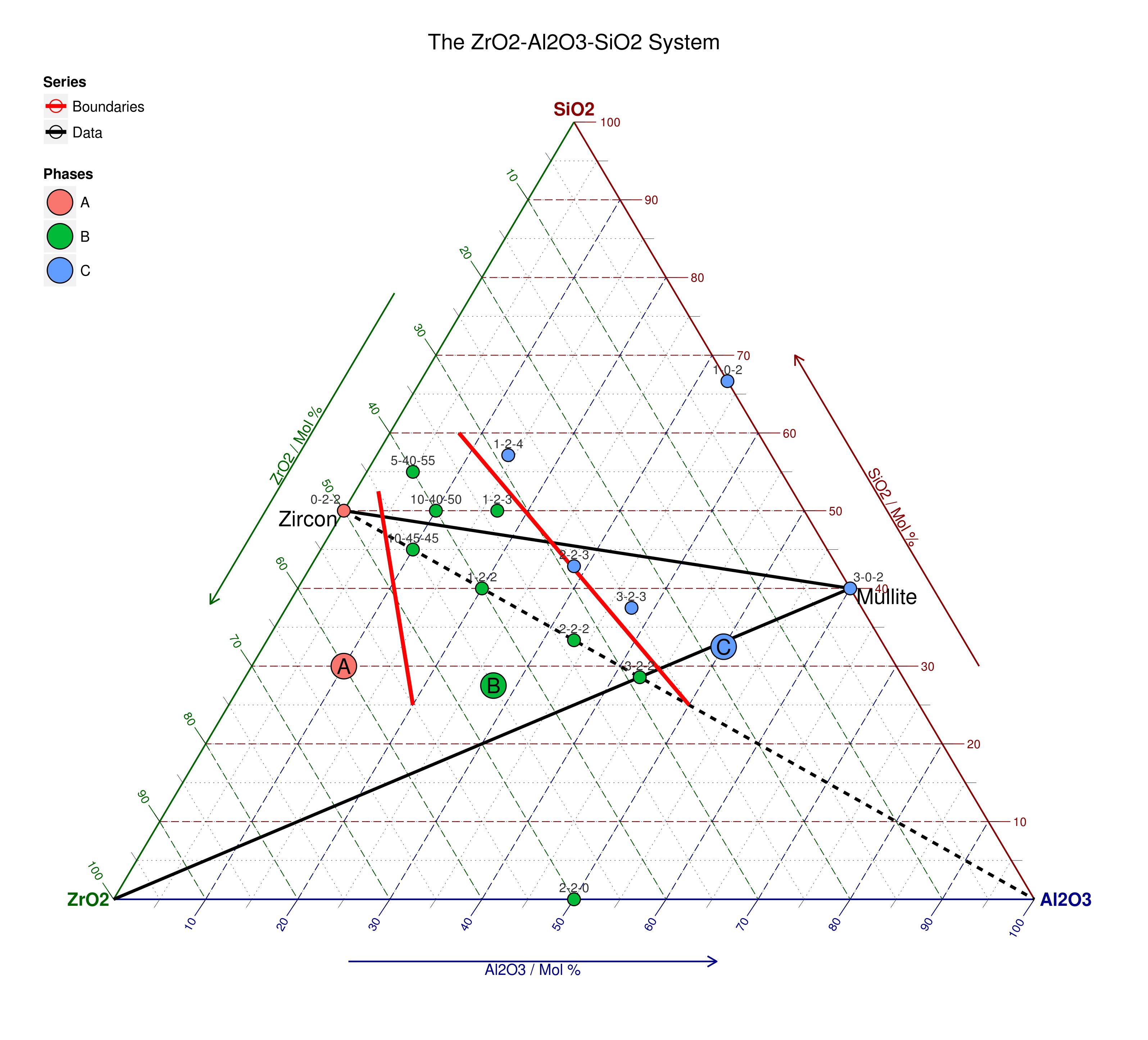 Case studies zro2 al2o3 sio2 ggtern ternary diagrams in r the final product ccuart Gallery