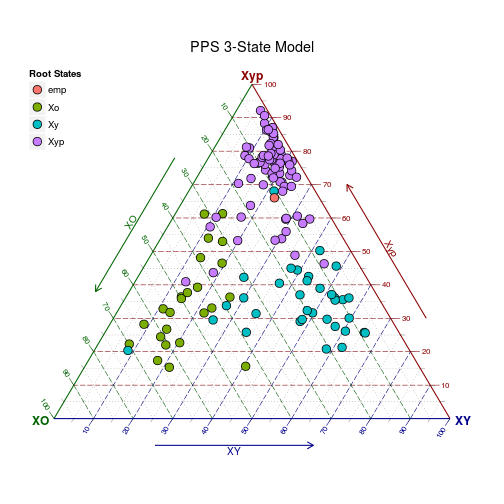 Pps 3 state model ggtern ternary diagrams in r ccuart Choice Image