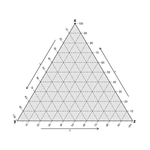 verybasic - ggtern: ternary diagrams in R